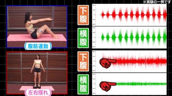 腹筋運動と左右揺れの筋肉刺激データ